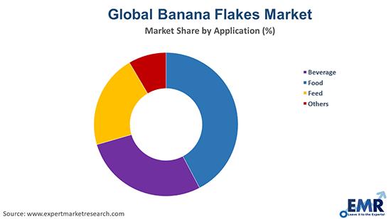 Global Banana Flakes Market by Application