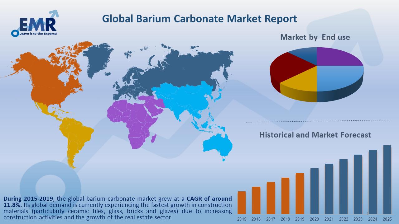 Global Barium Carbonate Market Report and Forecast 2020-2025