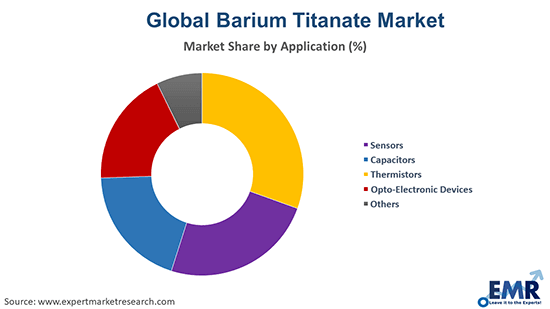 Barium Titanate Market by Application