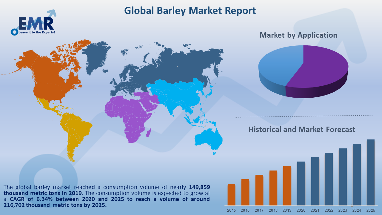Global Barley Market Report and Forecast 2020-2025
