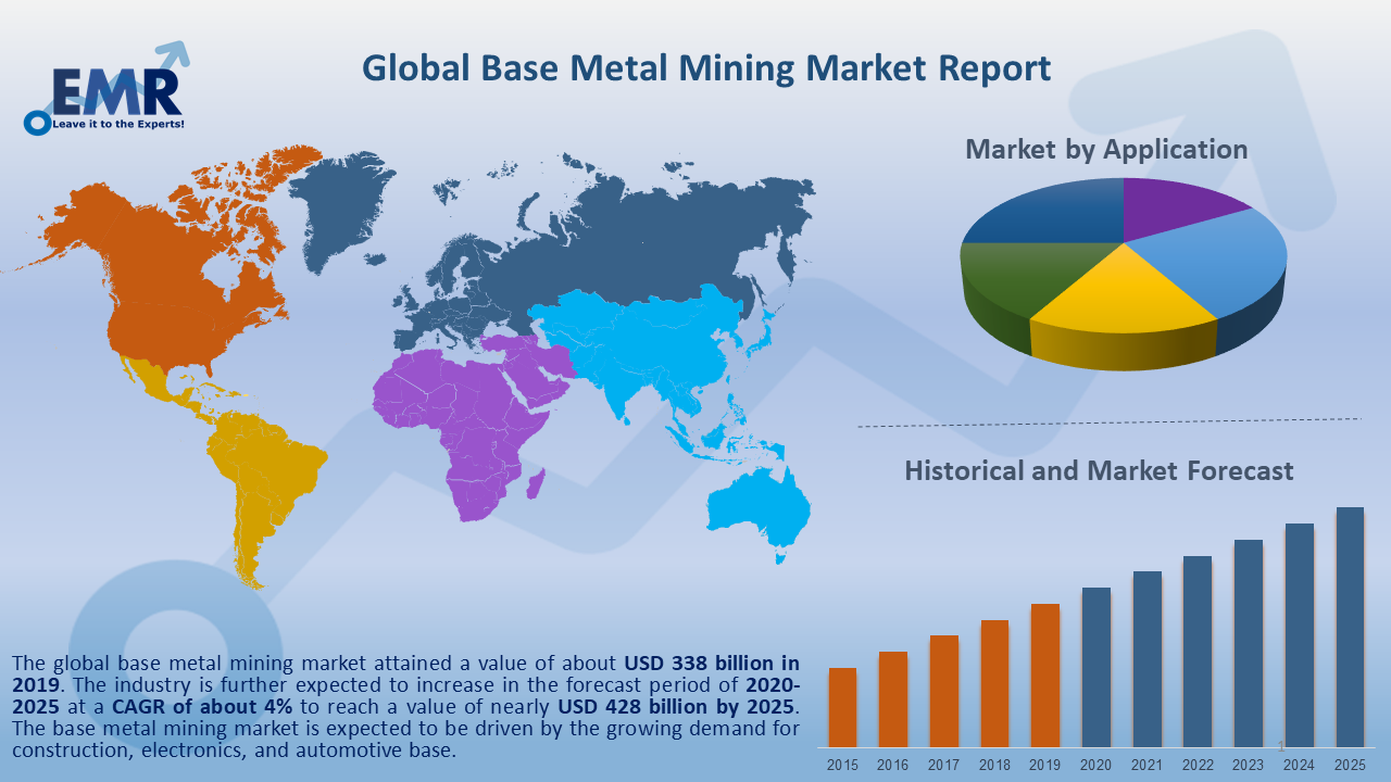 Global Base Metal Mining Market Report and Forecast 2020-2025