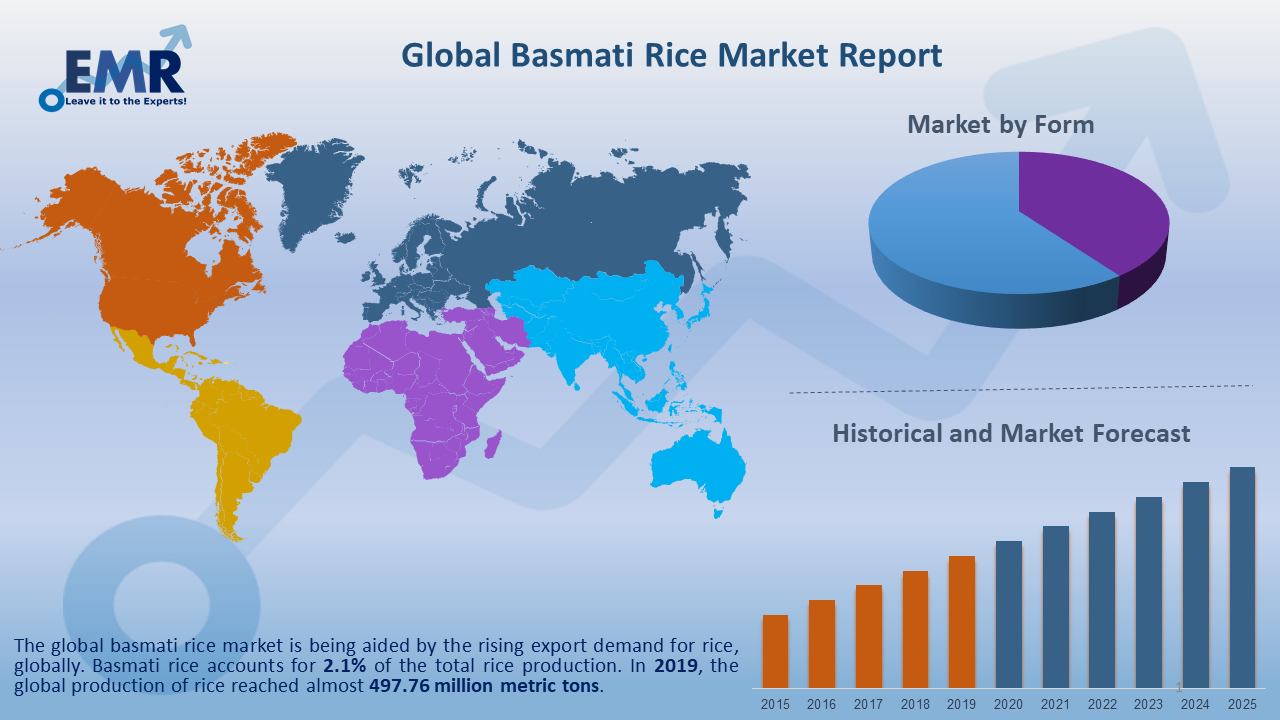 Global Basmati Rice Market Report and Forecast 2020-2025