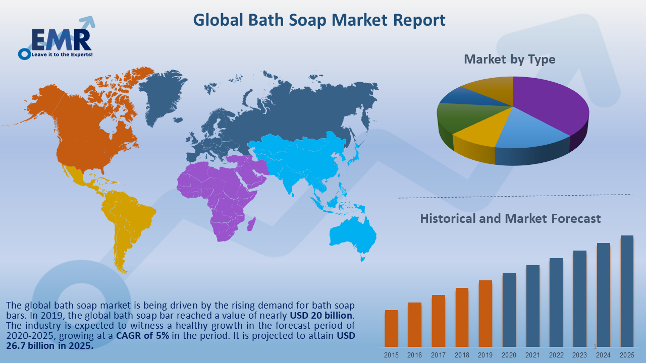 Global Bath Soap Market Report and Forecast 2020-2025