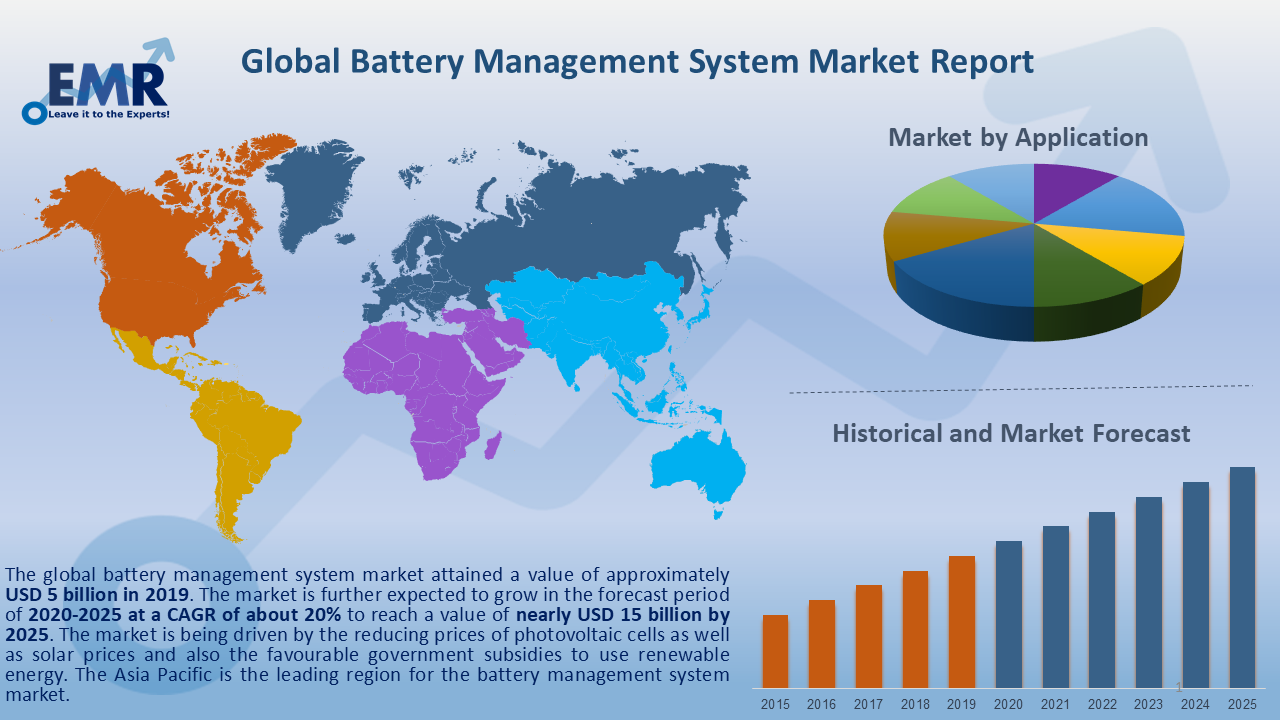 Global Battery Management System Market Report and Forecast 2020-2025