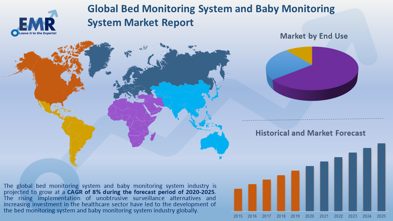Global-Bed-Monitoring-System-and-Baby-Monitoring-System-Market-Report-and-Forecast-2020-2025