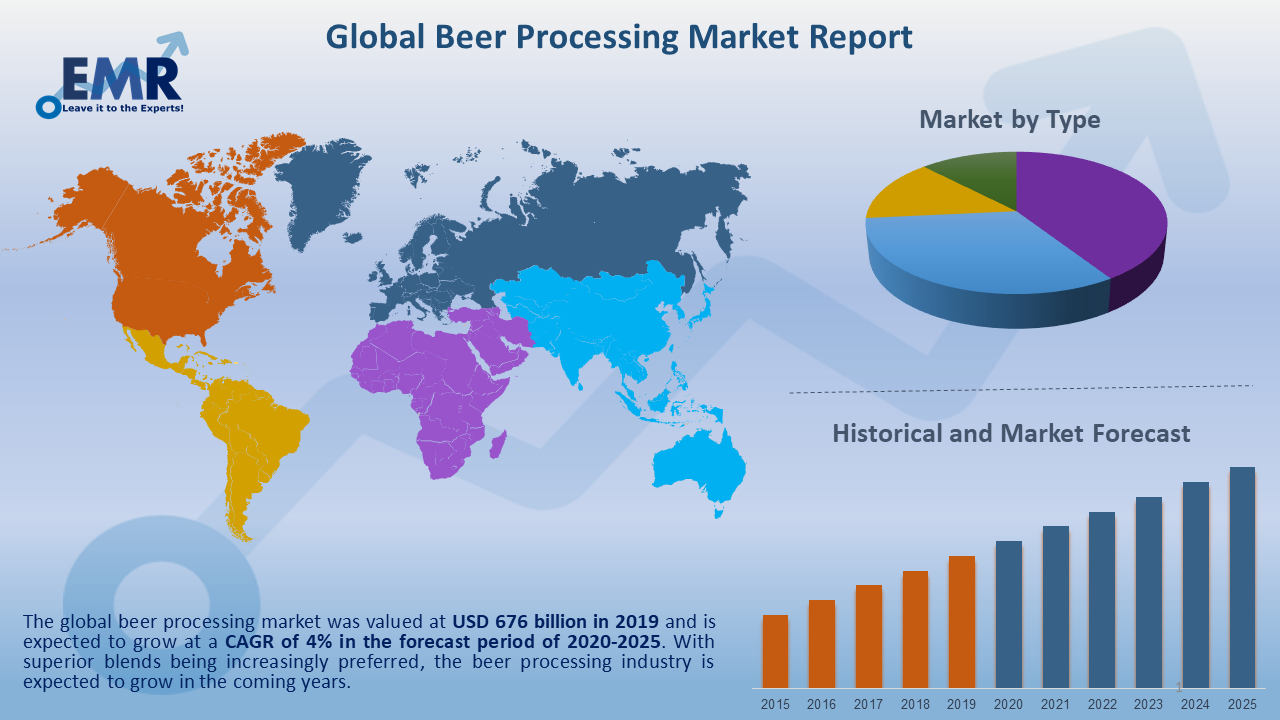 Global Beer Processing Market Report and Forecast 2020-2025