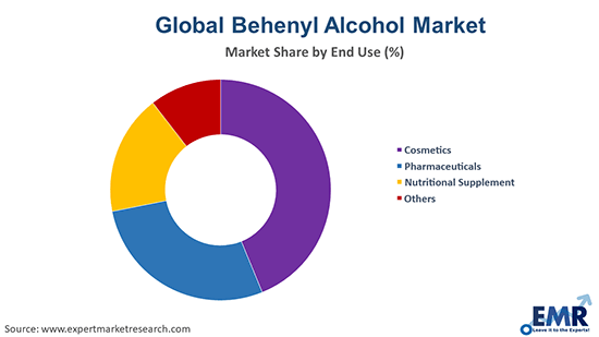 Behenyl Alcohol Market by End Use