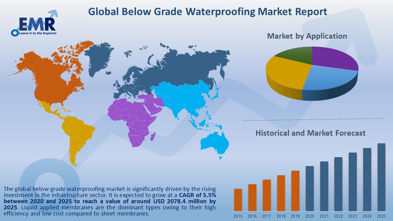 Global Below Grade Waterproofing Market Report and Forecast 2020-2025