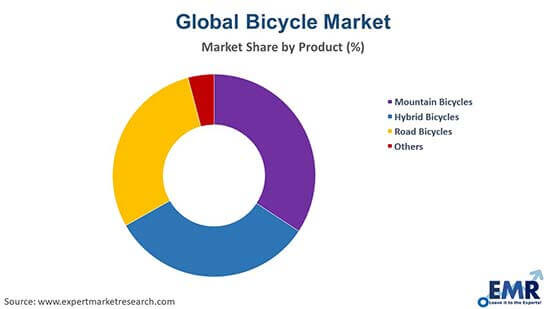 Bicycle Market Product