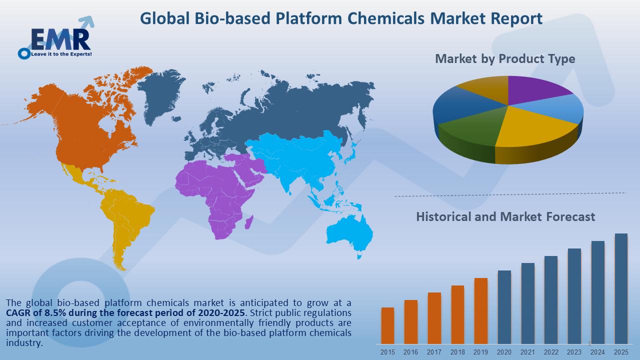 Global Bio-based Platform Chemical  Market Report and Forecast 2020-2025