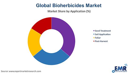 Bioherbicides Market by Application