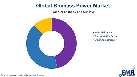 Biomass Power Market by End Use