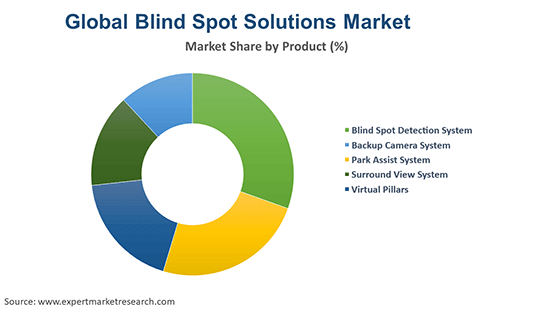 Global Blind Spot Solutions Market By Product
