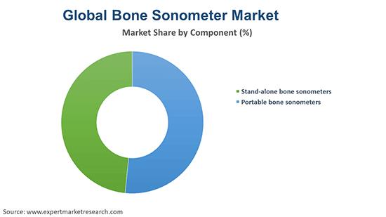 Global Bone Sonometer Market By Component