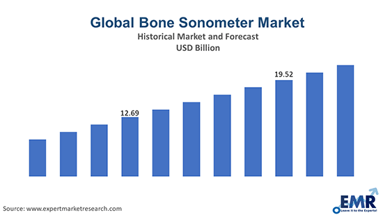 Global Bone Sonometer Market