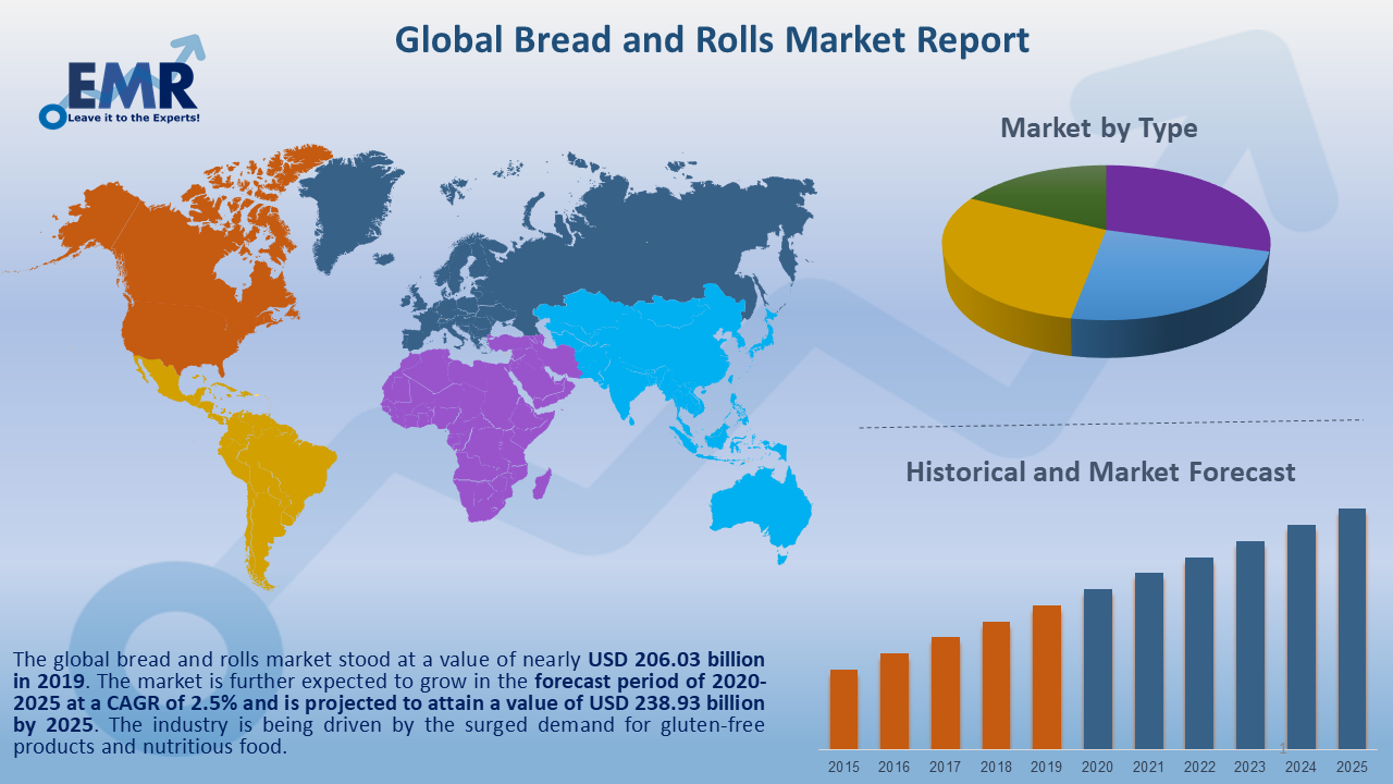 Global Bread and Rolls Market Report and Forecast 2020-2025