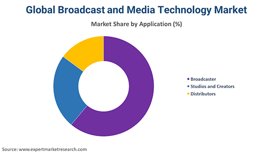 Global Broadcast and Media Technology Market By Application
