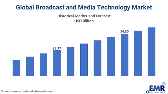 Global Broadcast and Media Technology Market