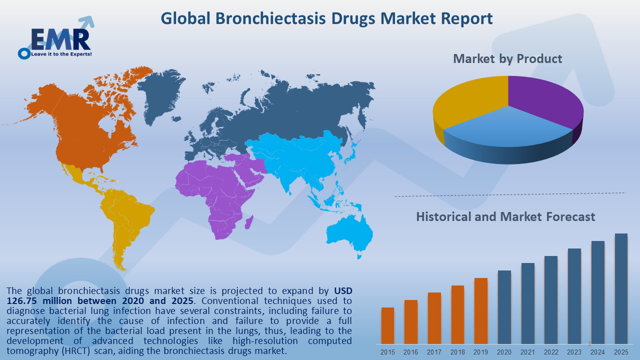 Global Bronchiectasis Drugs Market Report and Forecast 2020-2025