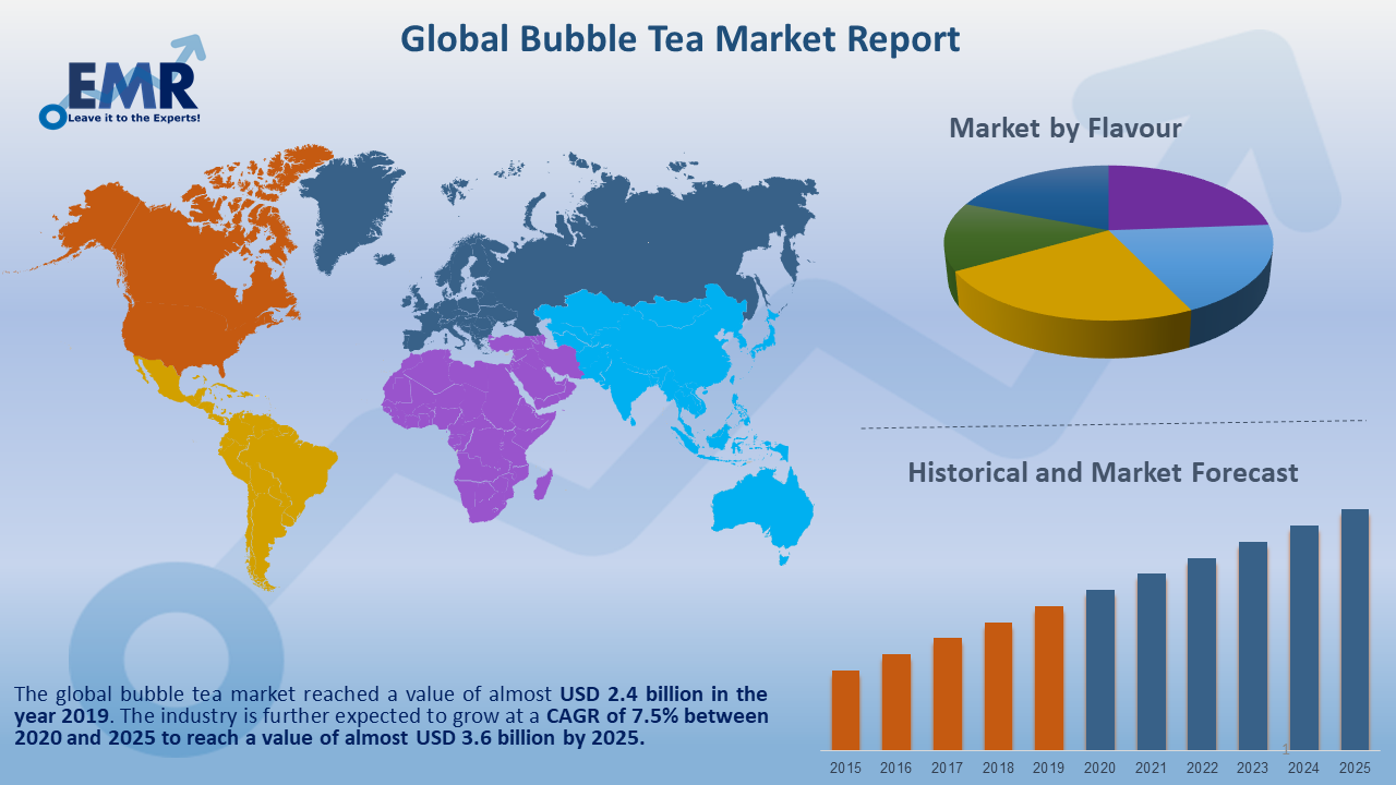 Global Bubble Tea Market Report and Forecast 2021-2026