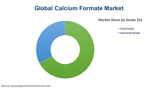 Global Calcium Formate Market By Grade