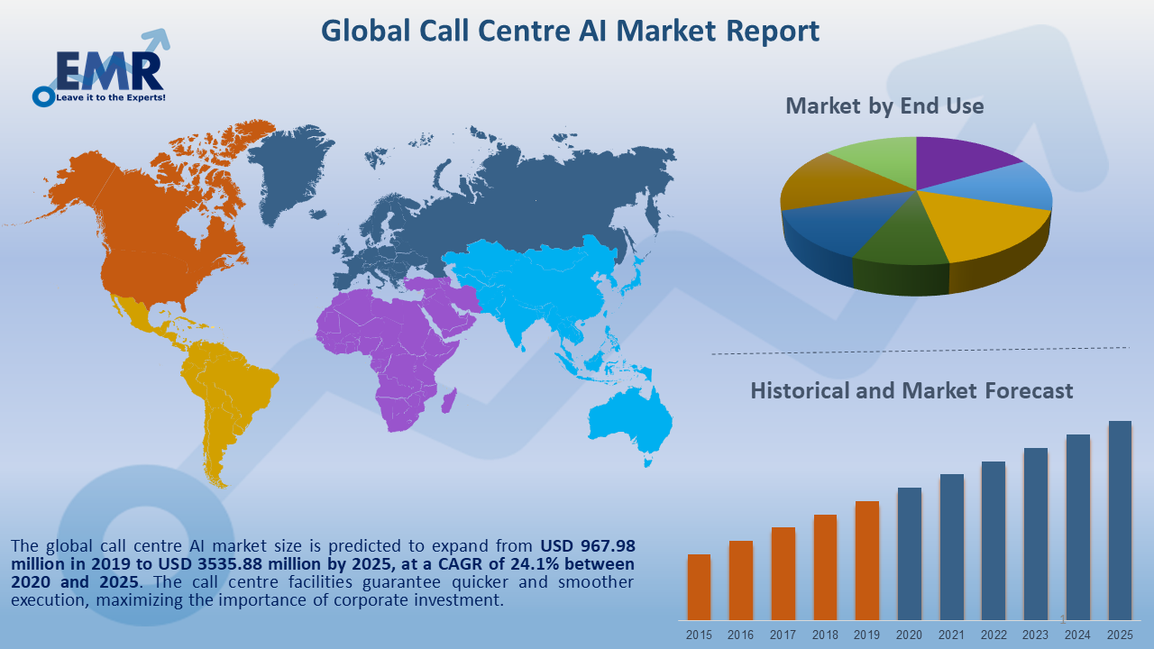 Global Call Centre AI Market Report and Forecast 2020-2025