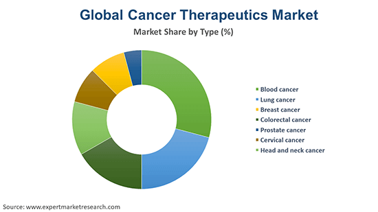 Global Cancer Therapeutics Market By Type