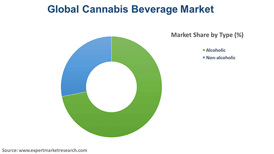 Global Cannabis Beverage Market By Type