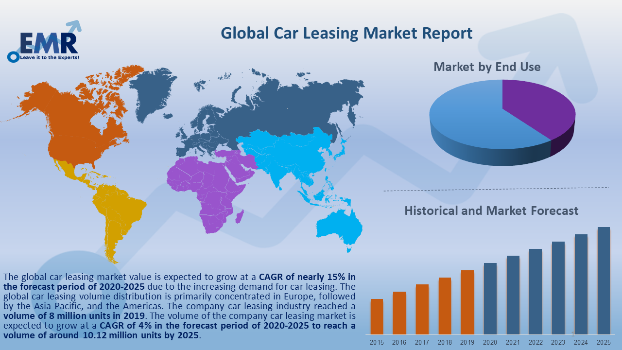 Global Car Leasing Market Report and Forecast 2020-2025