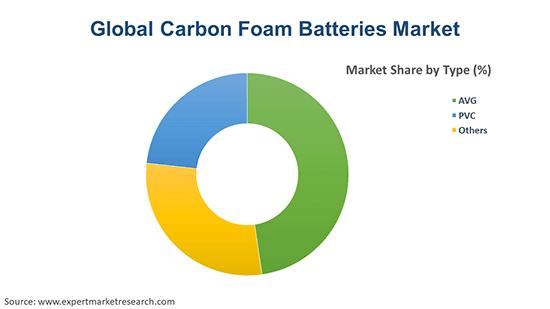 Global Carbon Foam Batteries Market By Type