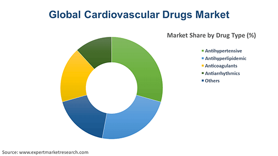 Global Cardiovascular Drugs Market By Drug Type