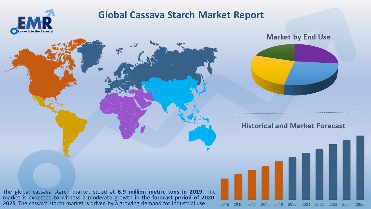 Global Cassava Starch Market Report and Forecast 2020-2025