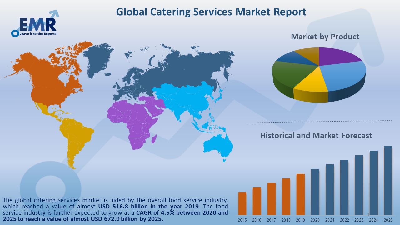 Global Catering Services Market Report and Forecast 2020-2025