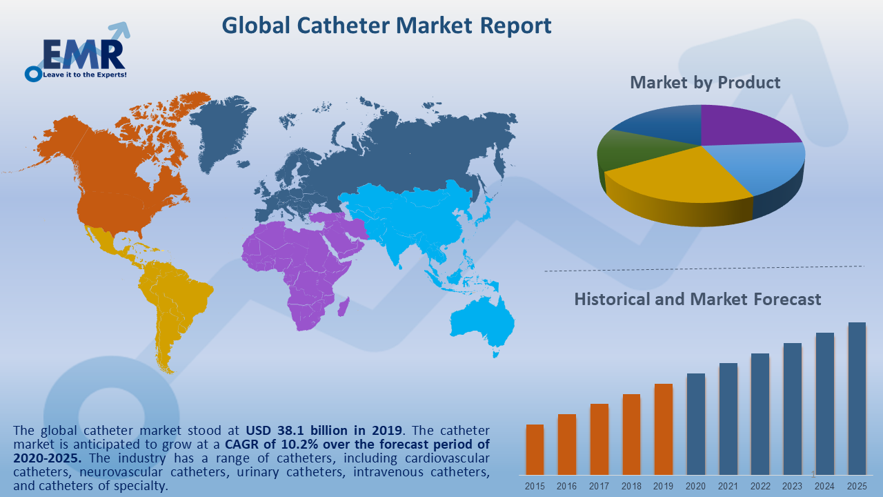 Global Catheter Market Report and Forecast 2020-2025