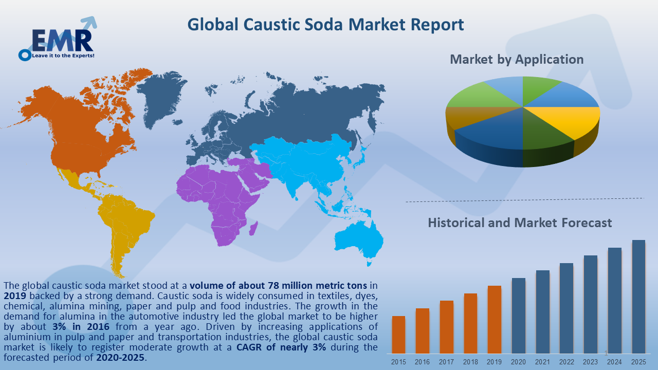 Global Caustic Soda Market Report and Forecast 2020-2025