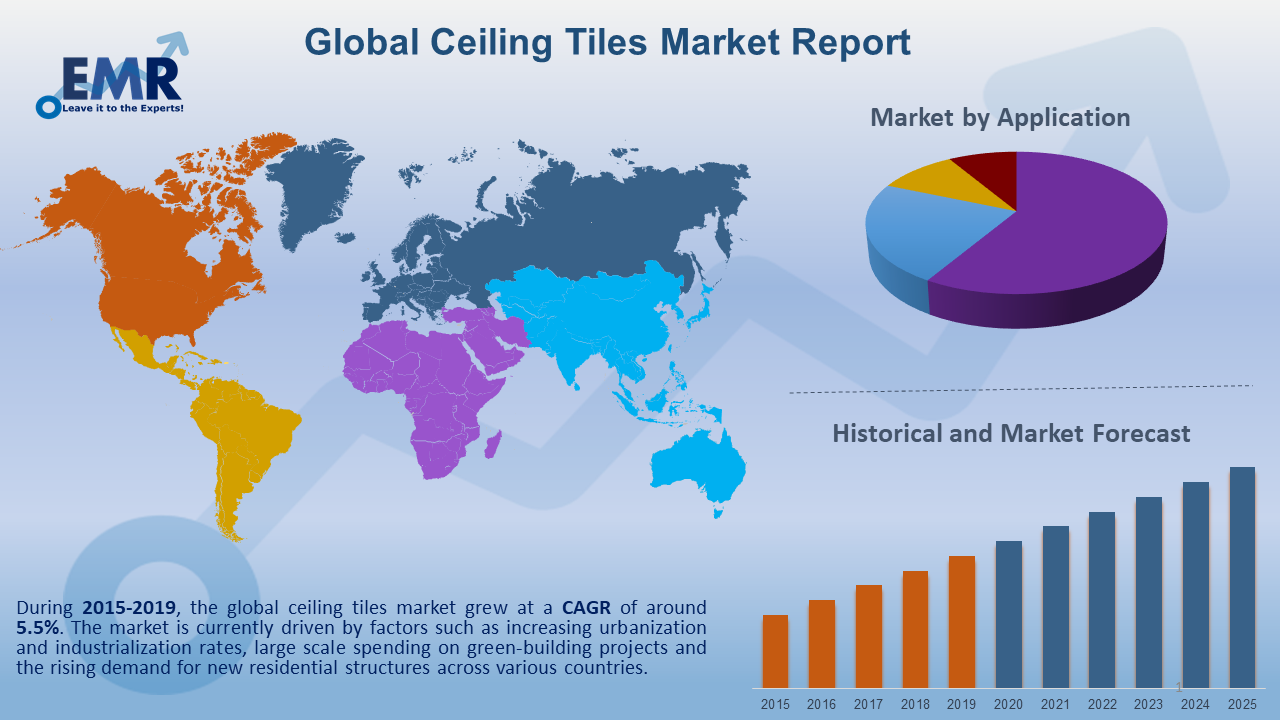 Global Ceiling Tiles Market Report and Forecast 2020-2025