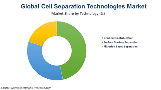 Global Cell Separation Technologies Market By Technology