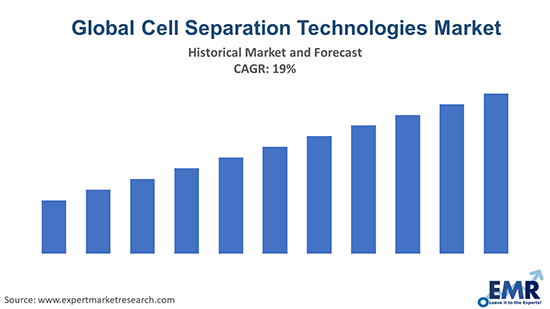 Global Cell Separation Technologies Market