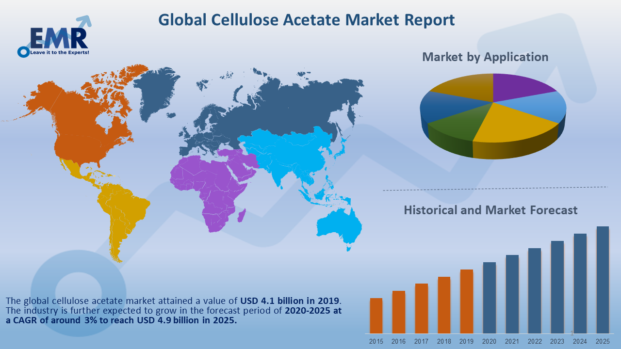 Global Cellulose Acetate Market Report and Forecast 2020-2025