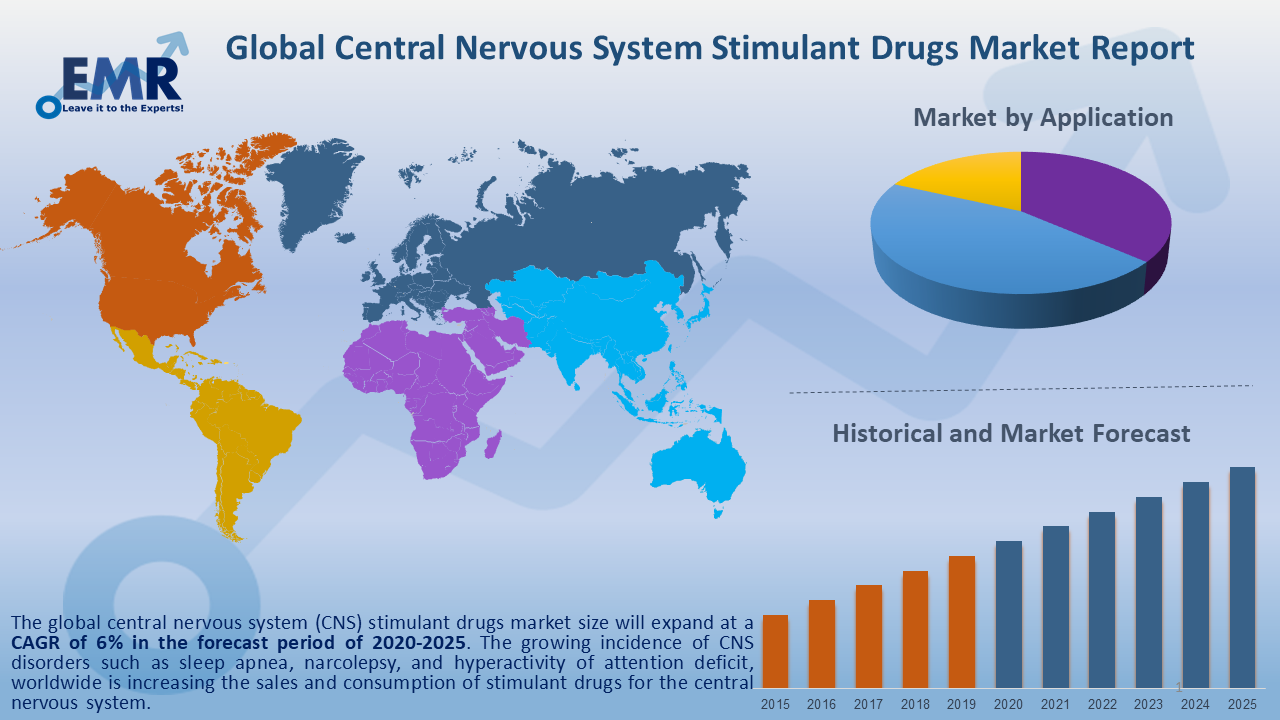 Global Central Nervous System Stimulant Drugs Market Report and Forecast 2020-2025