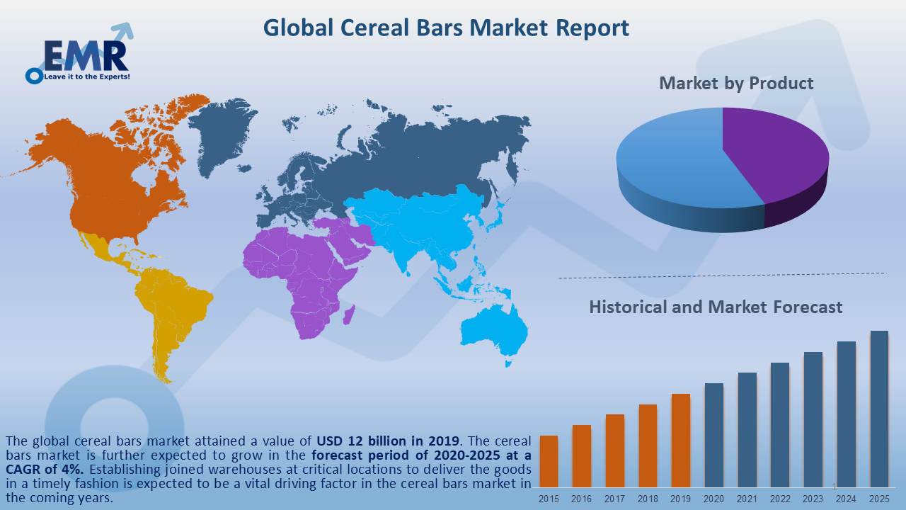 Global Cereal Bars Market Report and Forecast 2020-2025
