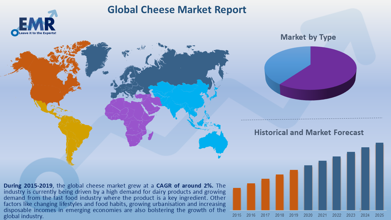 Global Cheese Market Report and Forecast 2020-2025