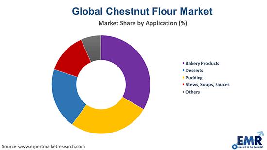 Chestnut Flour Market by Application