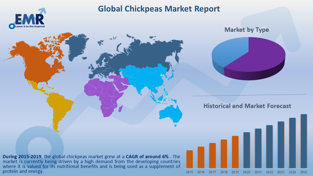 https://www.expertmarketresearch.com/files/images/Global-Chickpeas-Market-Report-and-Forecast-2020-2025.png