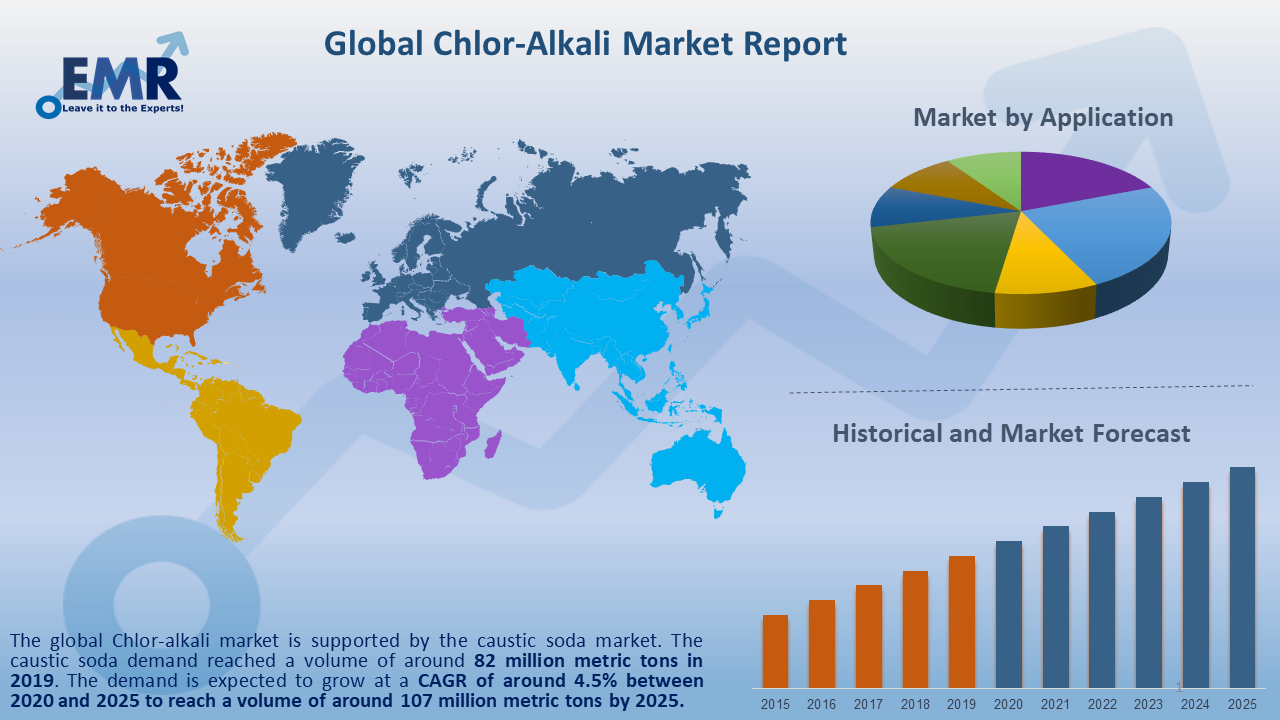 Global Chlor Alkali Market Report and Forecast 2020-2025