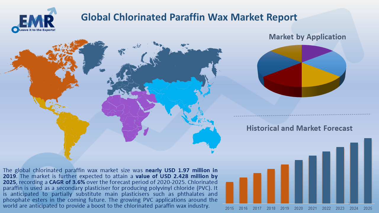Global Chlorinated Paraffin Wax Market Report and Forecast 2020-2025