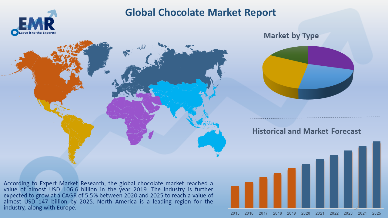 Global Chocolate Market Report and Forecast 2021-2026