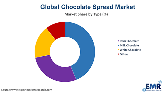 Chocolate Spread Market by Type