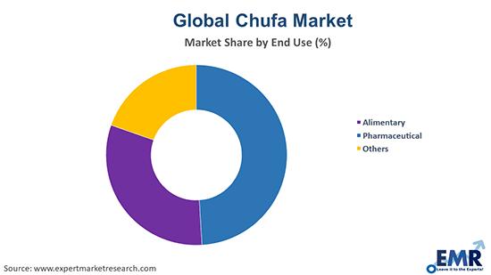 Chufa Market by End Use