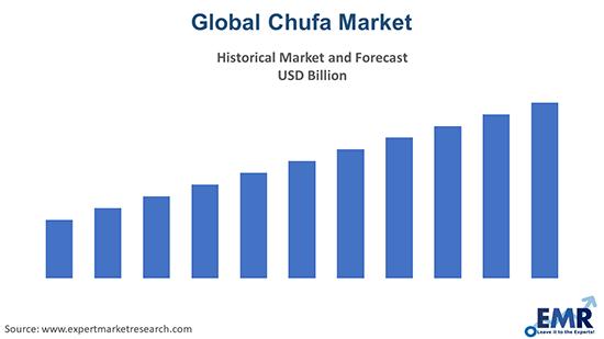 Chufa Market